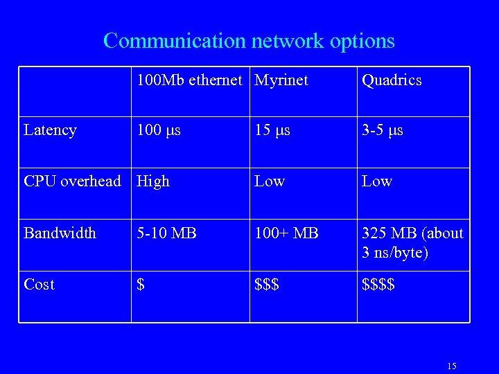 Communication network options 100 Mb ethernet Myrinet Quadrics 100 μs 15 μs 3 -5