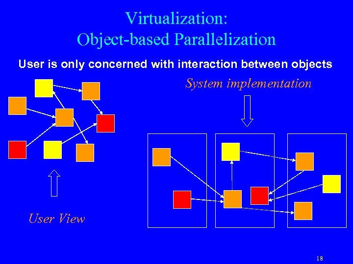 Virtualization: Object-based Parallelization User is only concerned with interaction between objects System implementation User