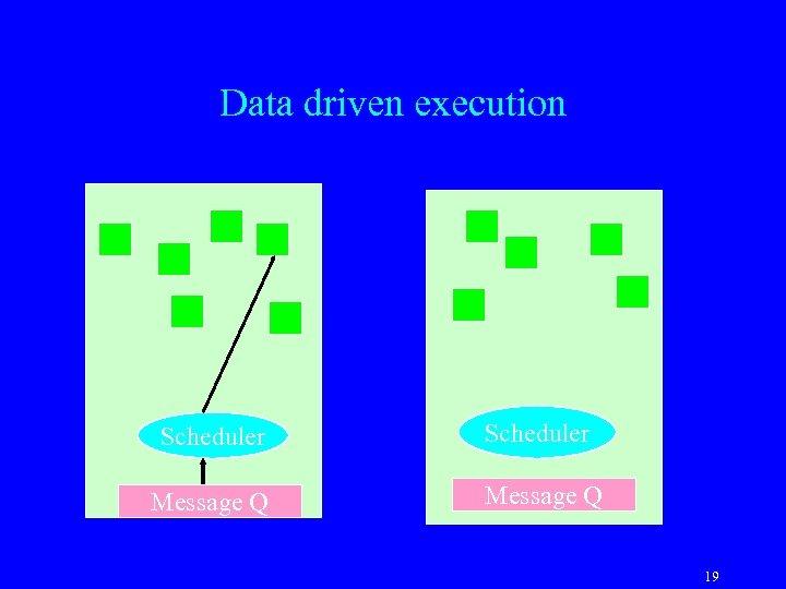Data driven execution Scheduler Message Q 19