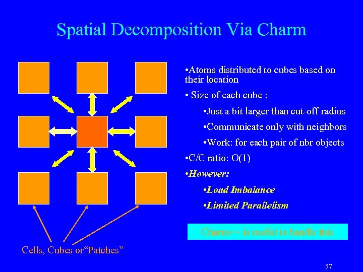 Spatial Decomposition Via Charm • Atoms distributed to cubes based on their location •