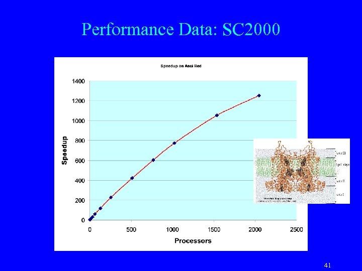Performance Data: SC 2000 41