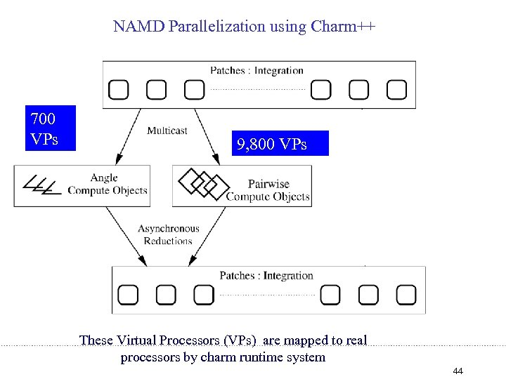 NAMD Parallelization using Charm++ 700 VPs 9, 800 VPs These Virtual Processors (VPs) are