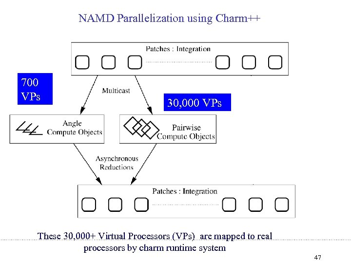 NAMD Parallelization using Charm++ 700 VPs 30, 000 VPs These 30, 000+ Virtual Processors