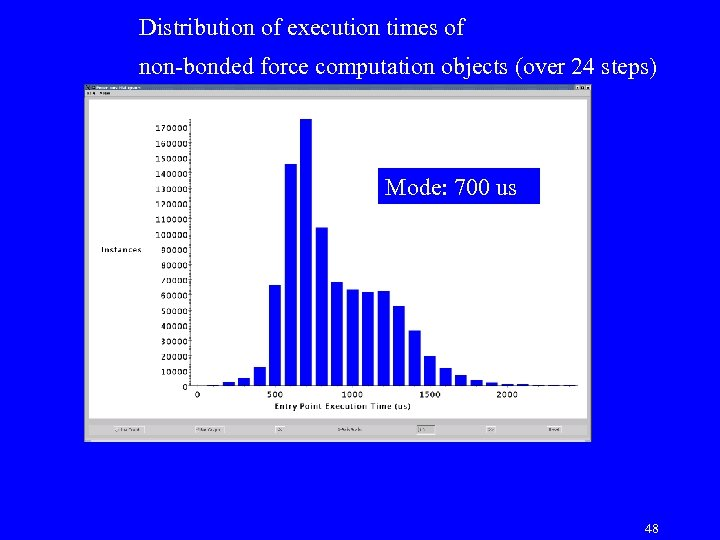 Distribution of execution times of non-bonded force computation objects (over 24 steps) Mode: 700