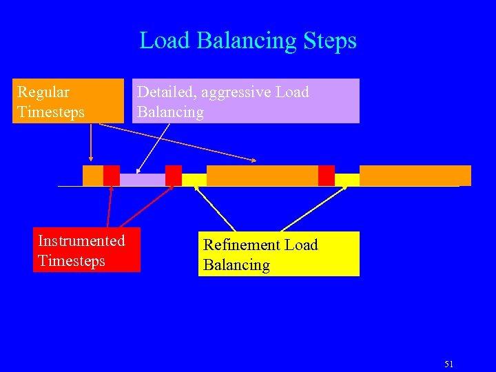Load Balancing Steps Regular Timesteps Instrumented Timesteps Detailed, aggressive Load Balancing Refinement Load Balancing