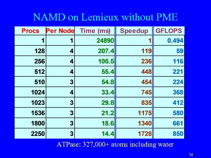 NAMD on Lemieux without PME ATPase: 327, 000+ atoms including water 56