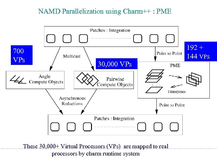 NAMD Parallelization using Charm++ : PME 700 VPs 30, 000 VPs 192 + 144