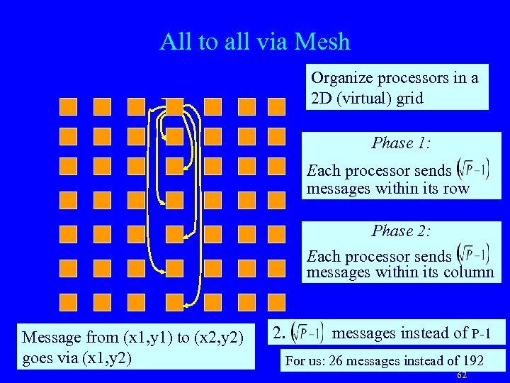 All to all via Mesh Organize processors in a 2 D (virtual) grid Phase
