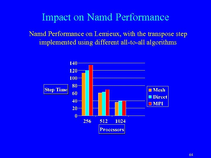 Impact on Namd Performance on Lemieux, with the transpose step implemented using different all-to-all