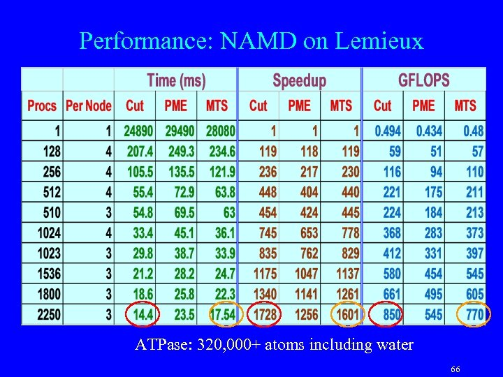 Performance: NAMD on Lemieux ATPase: 320, 000+ atoms including water 66
