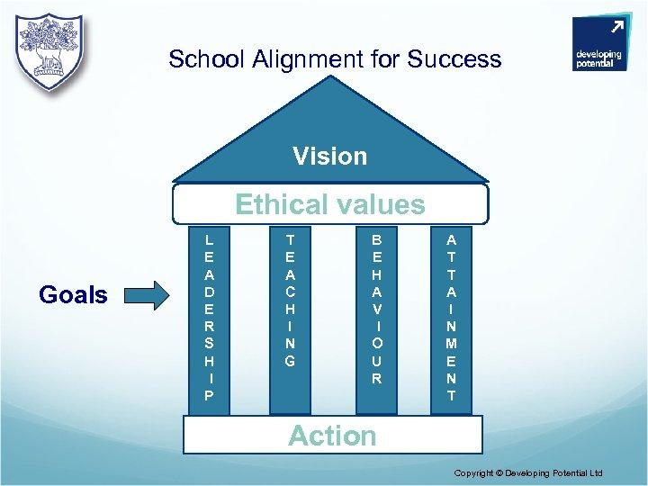 School Alignment for Success Vision Ethical values Goals L E A D E