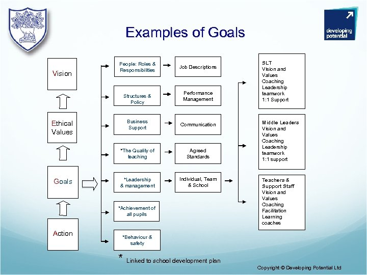 Examples of Goals Vision People: Roles & Responsibilities Structures & Policy Job Descriptions Performance