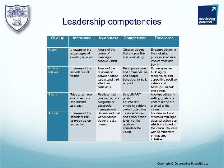 Leadership competencies Quality Innocence Vision Unaware of the advantages of creating a vision Ethical