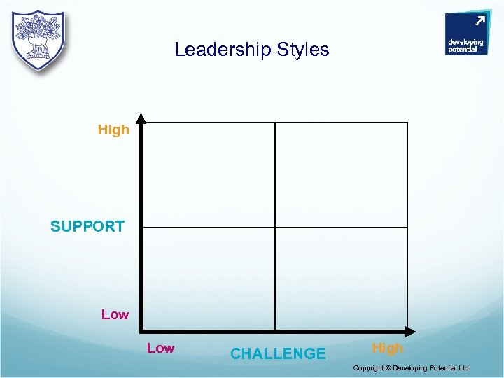 Leadership Styles High SUPPORT Low CHALLENGE High Copyright © Developing Potential Ltd