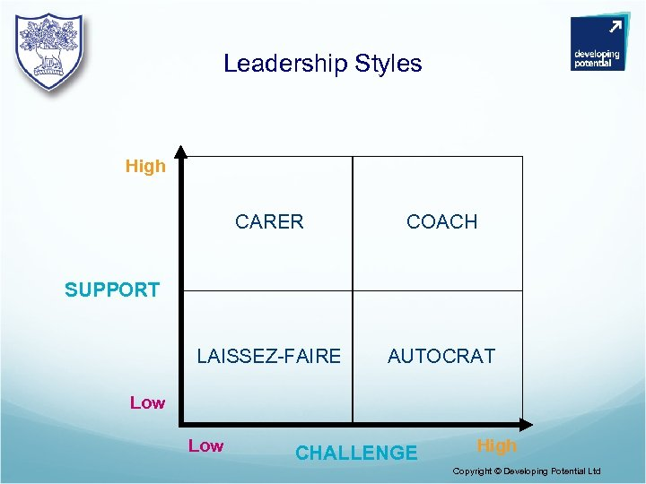 Leadership Styles High CARER COACH LAISSEZ-FAIRE AUTOCRAT SUPPORT Low CHALLENGE High Copyright © Developing