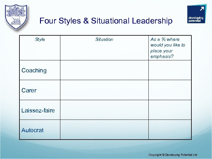 Four Styles & Situational Leadership Style Situation As a % where would you like