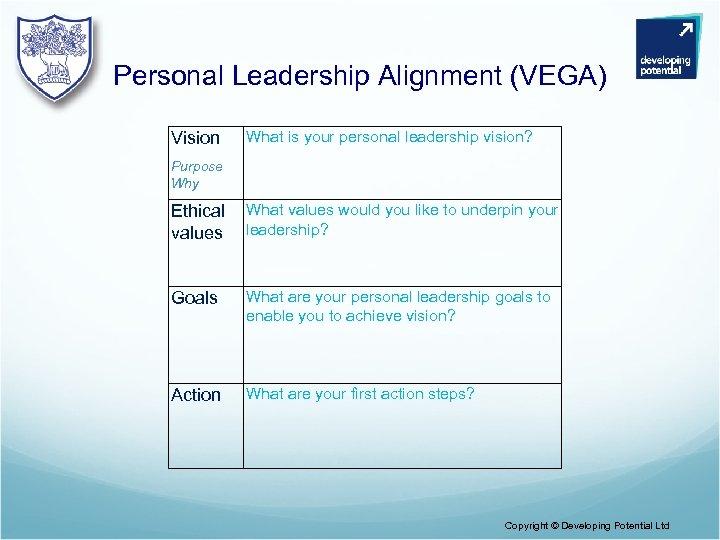 Personal Leadership Alignment (VEGA) Vision What is your personal leadership vision? Purpose Why Ethical