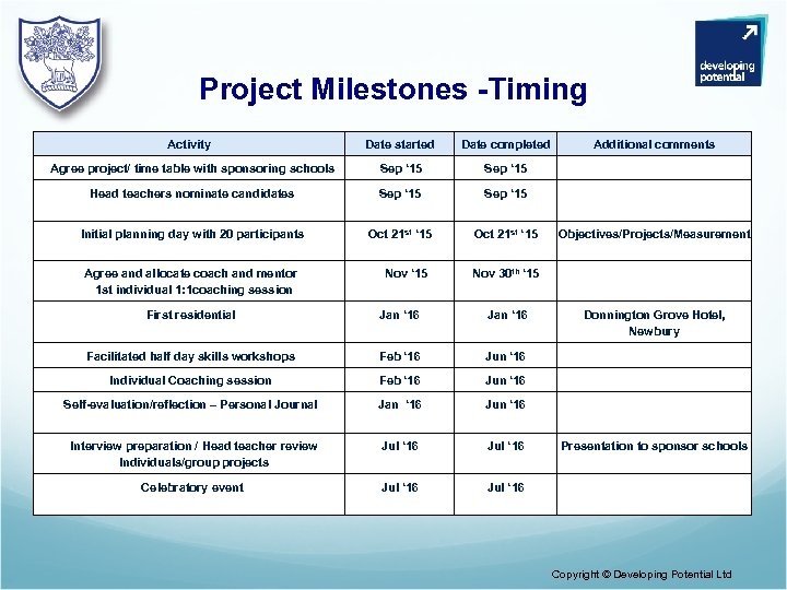 Project Milestones -Timing Activity Date started Date completed Additional comments Agree project/ time table