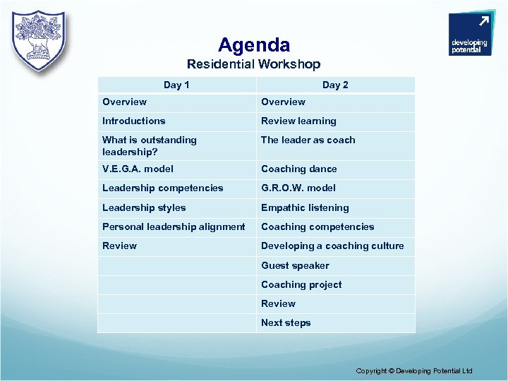 Agenda Residential Workshop Day 1 Day 2 Overview Introductions Review learning What is outstanding