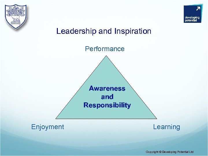 Leadership and Inspiration Performance Awareness and Responsibility Enjoyment Learning Copyright © Developing Potential Ltd