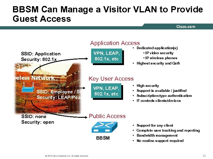 BBSM Can Manage a Visitor VLAN to Provide Guest Access Application Access SSID: Application