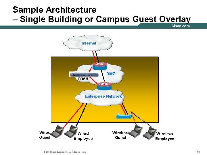 Sample Architecture – Single Building or Campus Guest Overlay Internet DMZ BBSM Enterprise Network