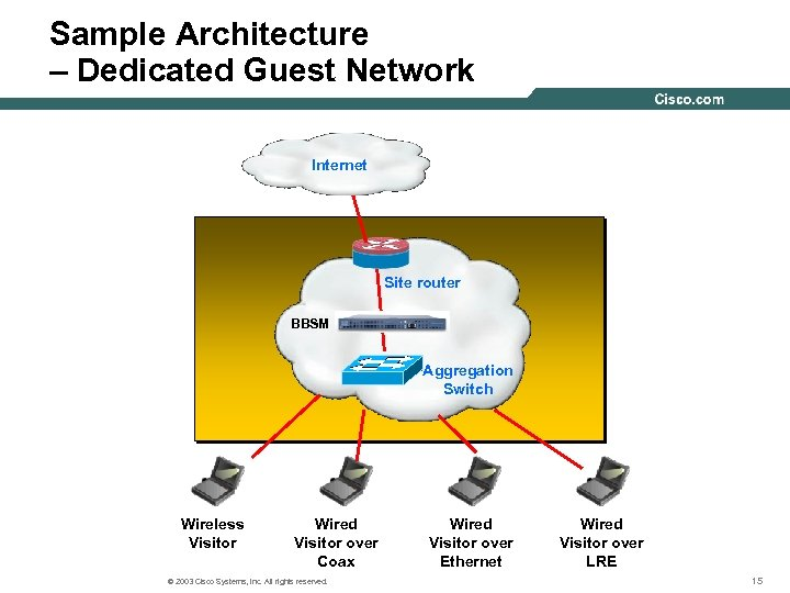 Sample Architecture – Dedicated Guest Network Internet Site router BBSM Aggregation Switch Wireless Visitor