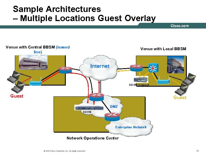 Sample Architectures – Multiple Locations Guest Overlay Venue with Central BBSM (leased line) Venue
