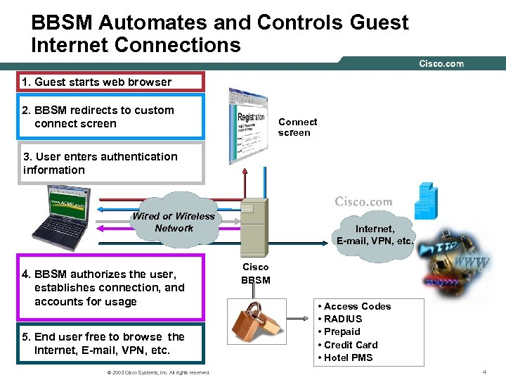 BBSM Automates and Controls Guest Internet Connections 1. Guest starts web browser 2. BBSM