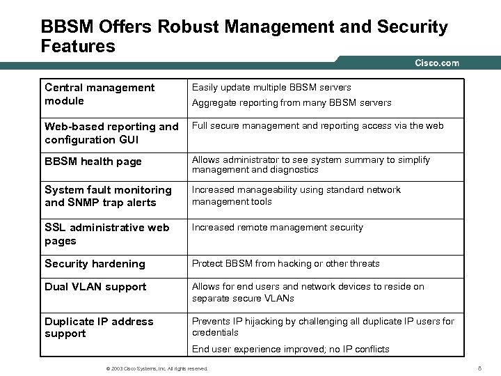 BBSM Offers Robust Management and Security Features Central management module Easily update multiple BBSM
