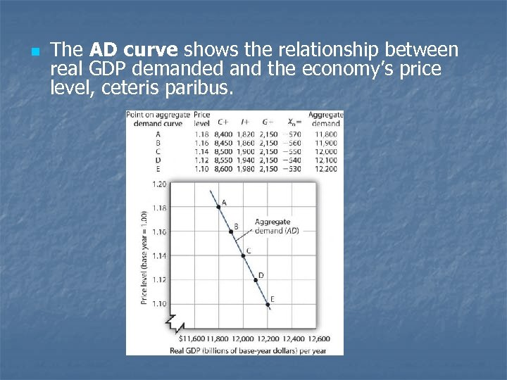 n The AD curve shows the relationship between real GDP demanded and the economy's