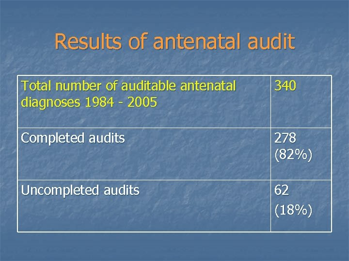 Results of antenatal audit Total number of auditable antenatal diagnoses 1984 - 2005 340