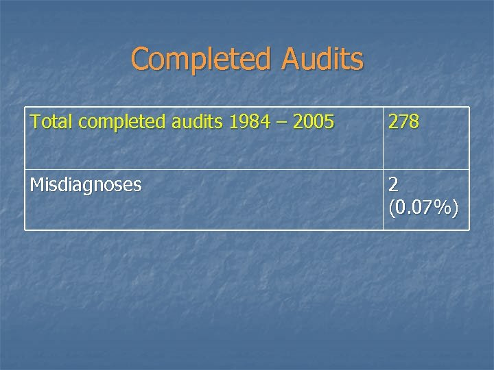 Completed Audits Total completed audits 1984 – 2005 278 Misdiagnoses 2 (0. 07%)