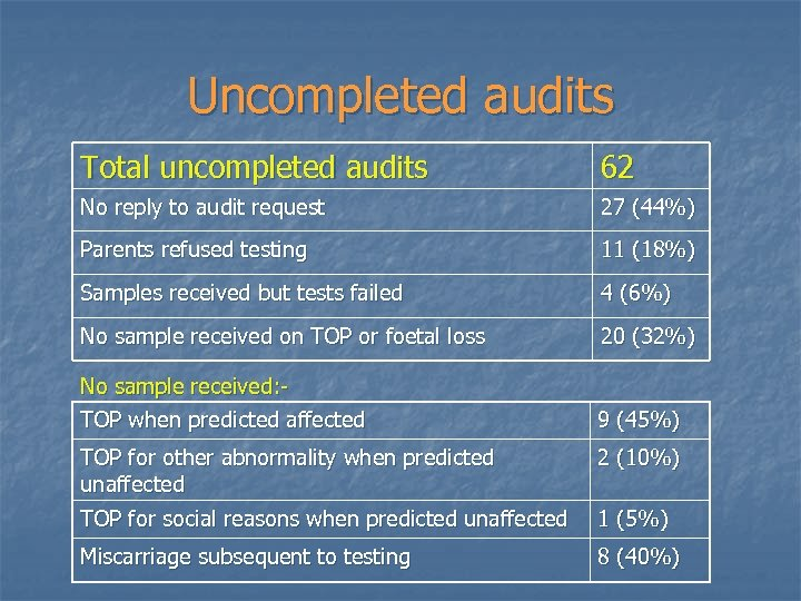 Uncompleted audits Total uncompleted audits 62 No reply to audit request 27 (44%) Parents
