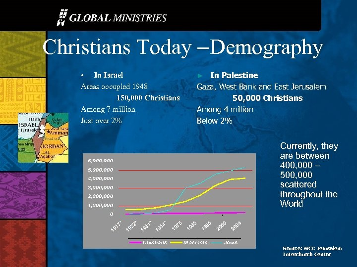 Christians Today –Demography • In Israel Areas occupied 1948 150, 000 Christians Among 7