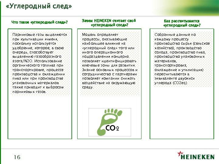 «Углеродный след» Что такое «углеродный след» ? Зачем HEINEKEN считает свой «углеродный след»