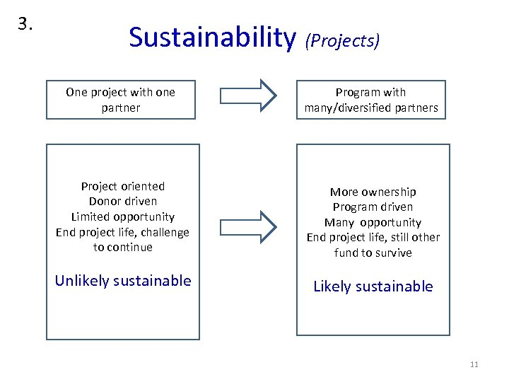 3. Sustainability (Projects) One project with one partner Program with many/diversified partners Project oriented