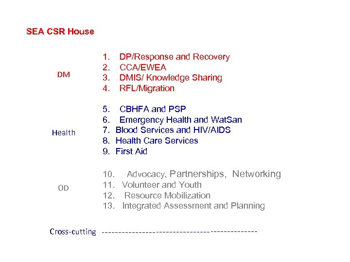 SEA CSR House DM Health OD Cross-cutting 1. 2. 3. 4. DP/Response and Recovery