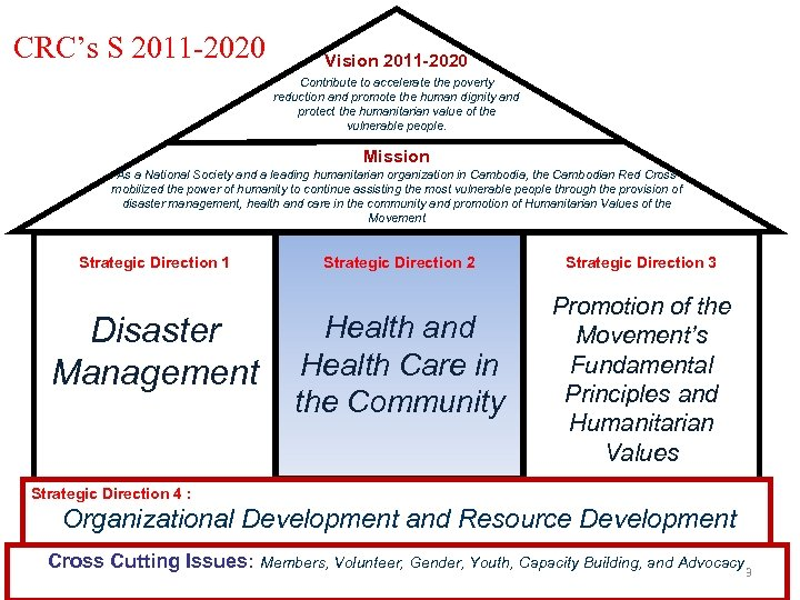 CRC's S 2011 -2020 Vision 2011 -2020 Contribute to accelerate the poverty reduction and