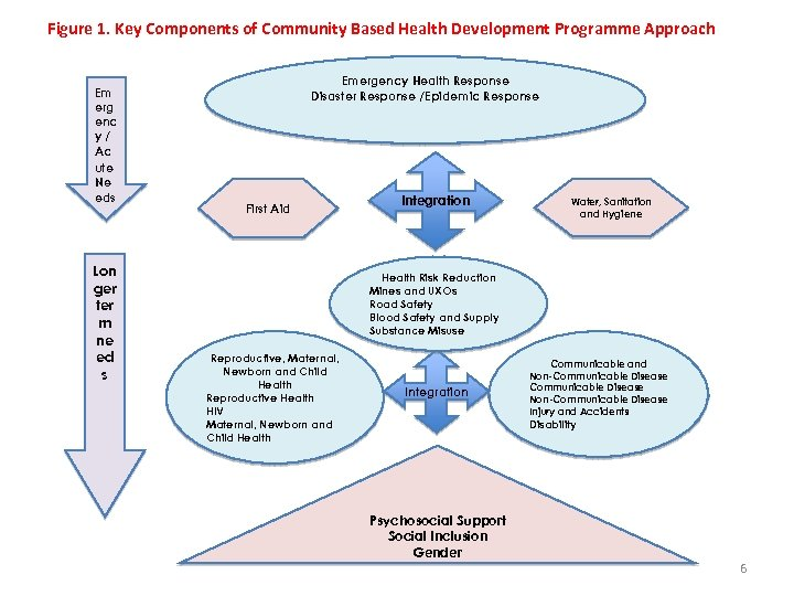Figure 1. Key Components of Community Based Health Development Programme Approach Em erg enc
