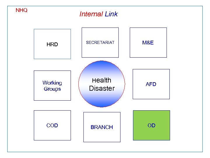 NHQ Internal Link HRD SECRETARIAT Health Working Groups Disaster COD BRANCH M&E AFD OD