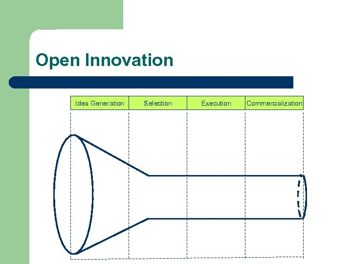 Open Innovation Idea Generation Selection Execution Commercialization