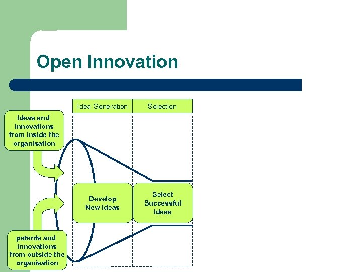 Open Innovation Idea Generation Selection Develop New ideas Select Successful Ideas and innovations from
