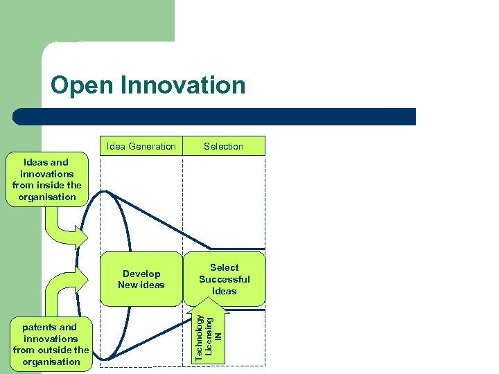 Open Innovation Idea Generation Selection Develop New ideas Select Successful Ideas patents and innovations
