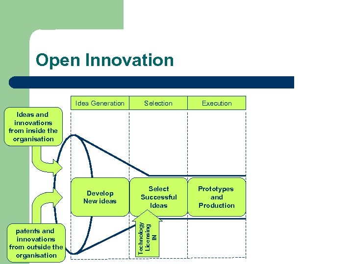 Open Innovation Idea Generation Selection Execution Develop New ideas Select Successful Ideas Prototypes and
