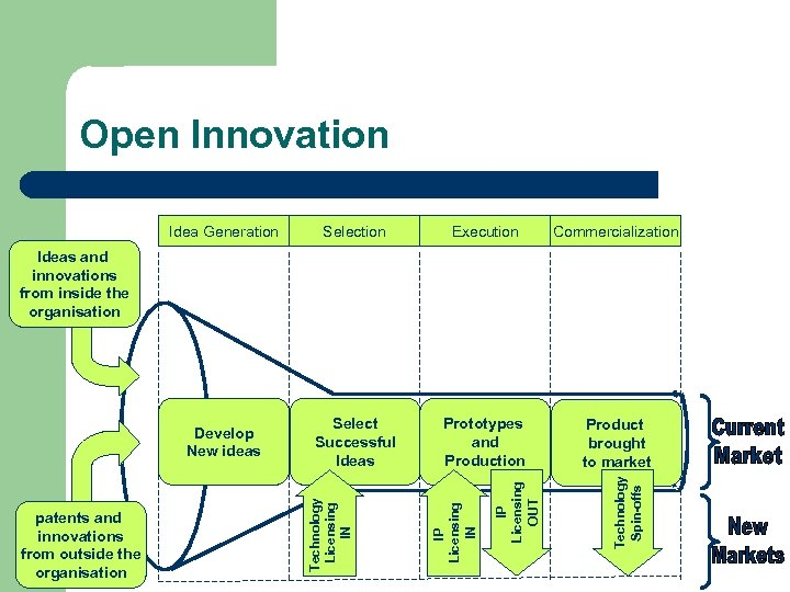 Open Innovation Idea Generation Selection Execution Commercialization Develop New ideas Select Successful Ideas Prototypes