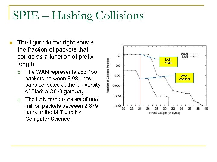 SPIE – Hashing Collisions n The figure to the right shows the fraction of