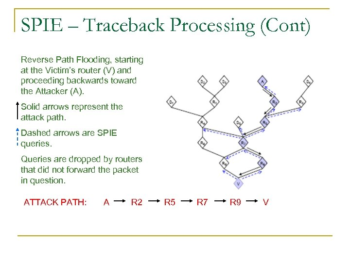 SPIE – Traceback Processing (Cont) Reverse Path Flooding, starting at the Victim's router (V)