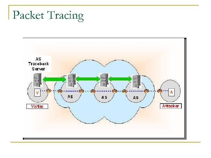 Packet Tracing