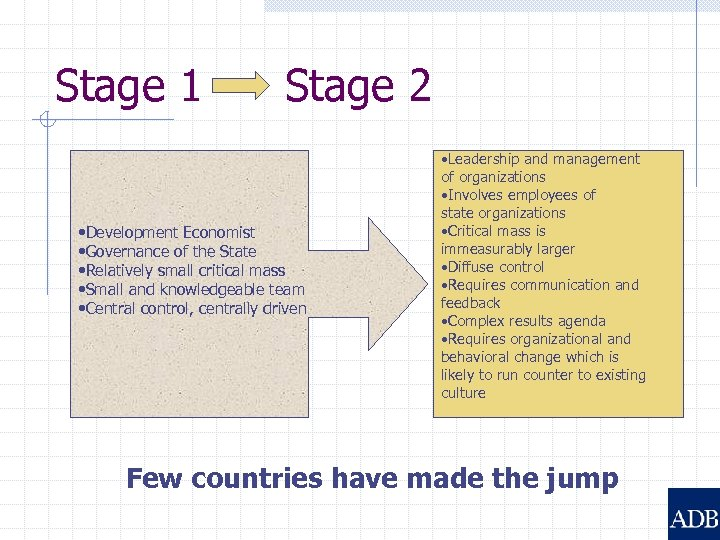 Stage 1 Stage 2 • Development Economist • Governance of the State • Relatively